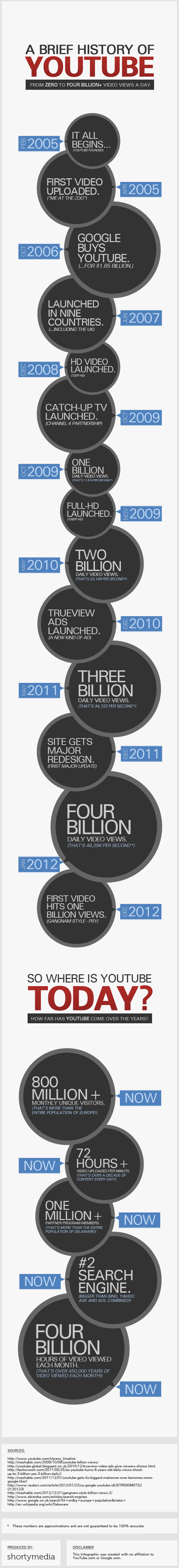 Infographic - The History of YouTube