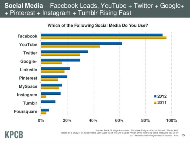 Youtube is Social Network - Statistics